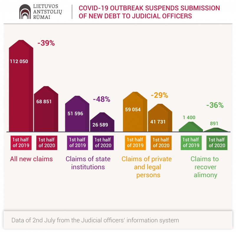 Statistics of quarantine: 39 percent less new debts were submitted to judicial officers