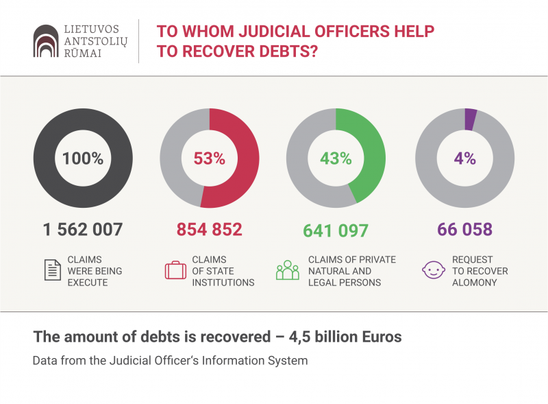Last year two out of three creditors who applied to the judicial officers have successfully recovered all of their debts